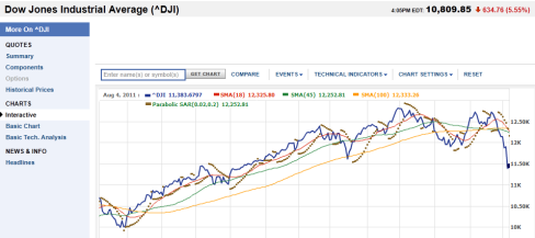 Dow Jones Industrial average - DJIA crash 634 points August 8 , 2011 signalling the great depression 2.0