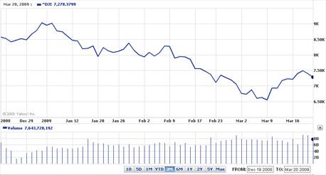 Dow Jones Industrial Average Chart March.20.2009 Dead Cat Bounce