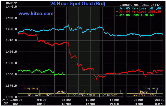 Kitco Gold  Opened Position ...