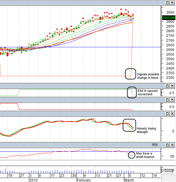 Nasdaq composite weekly chart