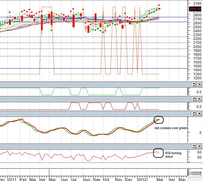 Nasdaq Composite ,march 2012 weekly chart