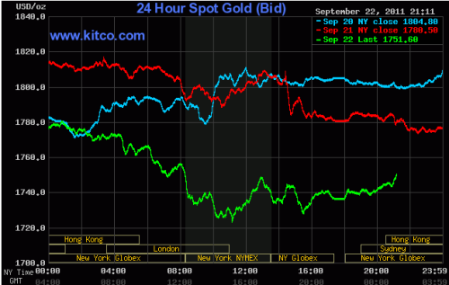 September 22, 2011 gold chart drop $64.90