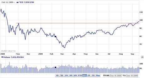 Dow jones average as as of September 18, 2009