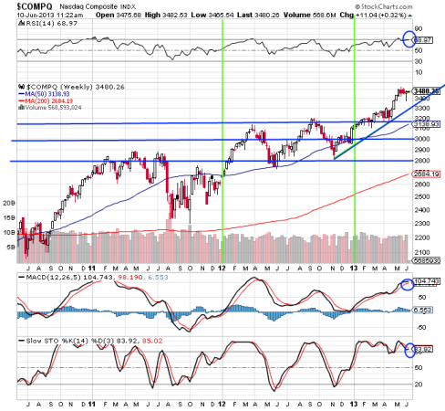 Nasdaq-comp-chart-topping-june-10-2013-MoneyAccumulator.com_