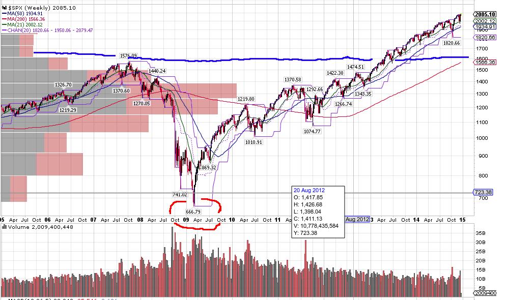 SP500-10Y-Chart-Dec.23.2014_MoneyAccumulator.com_